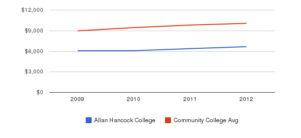 Allan Hancock College Out-State Tuition Fees&nbsp(2009-2012)