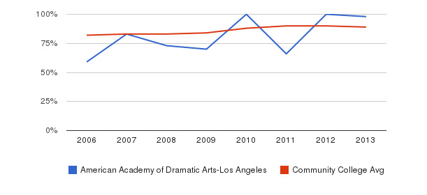 American Academy of Dramatic Arts-Los Angeles % Students Receiving Some Financial Aid&nbsp(2006-2013)