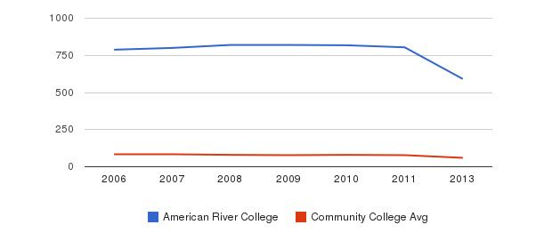 American River College Total Faculty&nbsp(2006-2013)