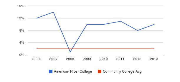 American River College Asian&nbsp(2006-2013)