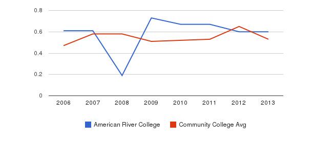 American River College Diversity Score&nbsp(2006-2013)