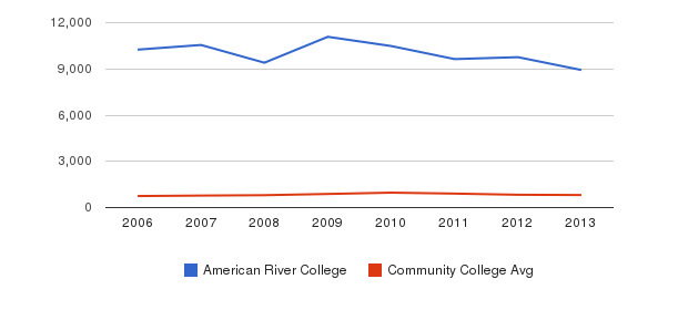 American River College Full-Time Students&nbsp(2006-2013)
