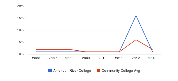 American River College non_resident&nbsp(2006-2013)