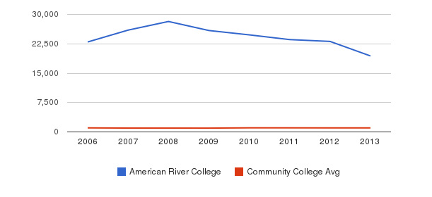 American River College Part-Time Students&nbsp(2006-2013)