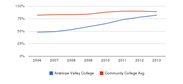 Antelope Valley College % Students Receiving Some Financial Aid&nbsp(2006-2013)
