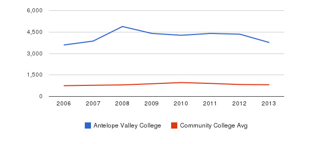 Antelope Valley College Full-Time Students&nbsp(2006-2013)