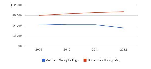 Antelope Valley College Out-State Tuition Fees&nbsp(2009-2012)