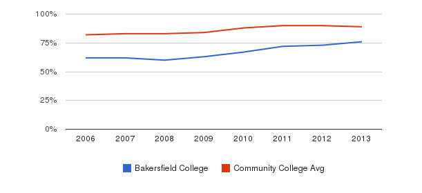 Bakersfield College % Students Receiving Some Financial Aid&nbsp(2006-2013)