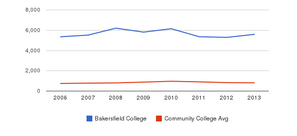 Bakersfield College Full-Time Students&nbsp(2006-2013)