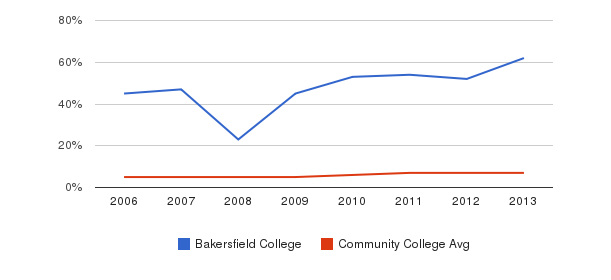 Bakersfield College Hispanic&nbsp(2006-2013)