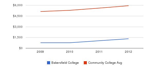 Bakersfield College In-State Tuition Fees&nbsp(2009-2012)