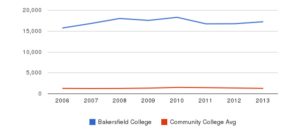 Bakersfield College Total Enrollment&nbsp(2006-2013)