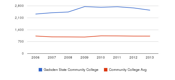 Gadsden State Community College Part-Time Students&nbsp(2006-2013)