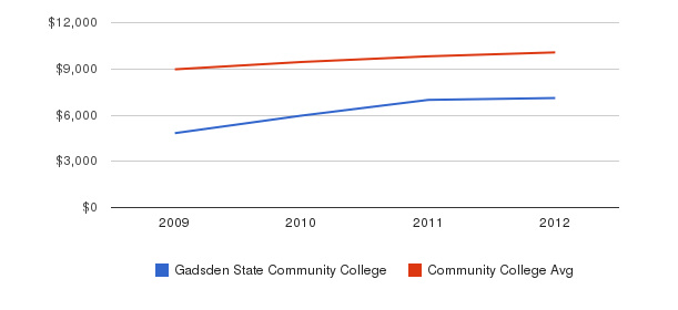 Gadsden State Community College Out-State Tuition Fees&nbsp(2009-2012)