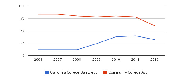California College San Diego Total Faculty&nbsp(2006-2013)
