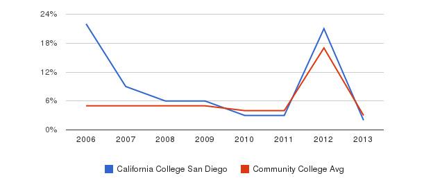 California College San Diego Unknown&nbsp(2006-2013)