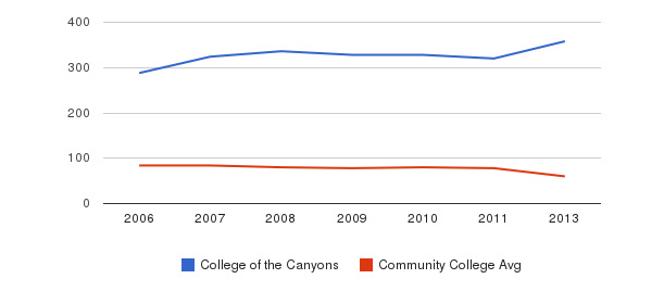 College of the Canyons Total Faculty&nbsp(2006-2013)