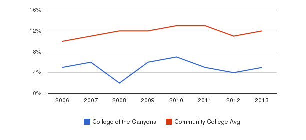 College of the Canyons Black&nbsp(2006-2013)