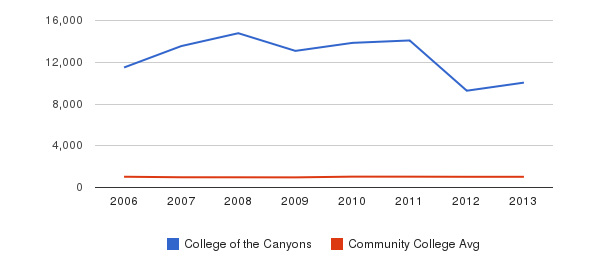 College of the Canyons Part-Time Students&nbsp(2006-2013)
