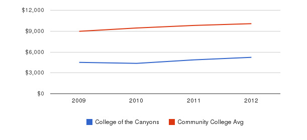 College of the Canyons Out-State Tuition Fees&nbsp(2009-2012)