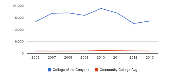 College of the Canyons Total Enrollment&nbsp(2006-2013)