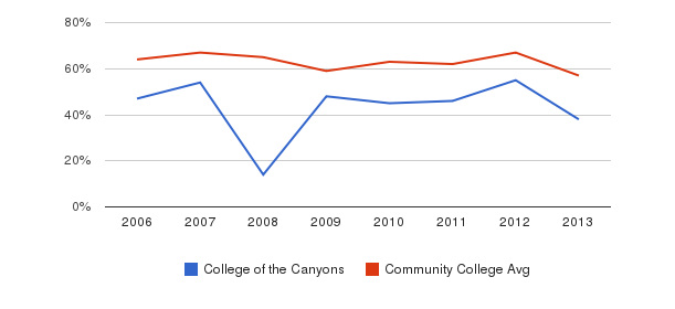 College of the Canyons White&nbsp(2006-2013)
