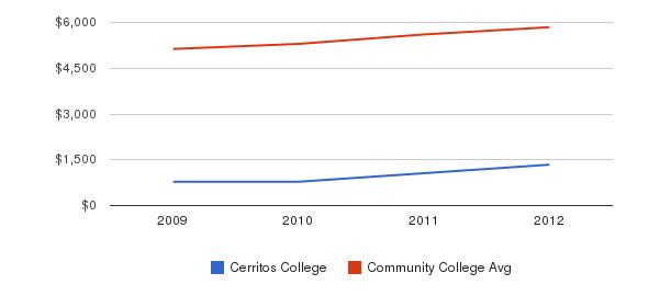 Cerritos College In-State Tuition Fees&nbsp(2009-2012)