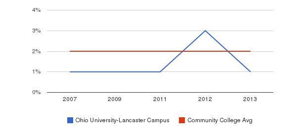 Ohio University-Lancaster Campus Asian&nbsp(2007-2013)