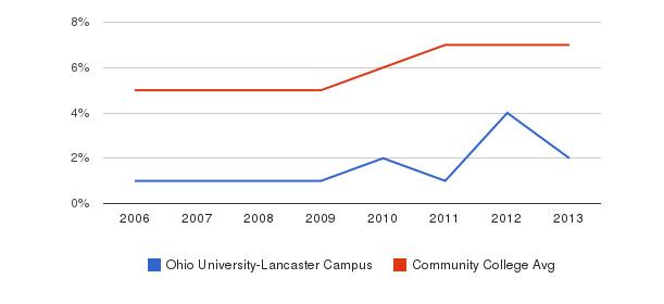 Ohio University-Lancaster Campus Hispanic&nbsp(2006-2013)
