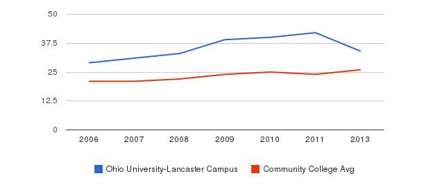 Ohio University-Lancaster Campus student staff&nbsp(2006-2013)