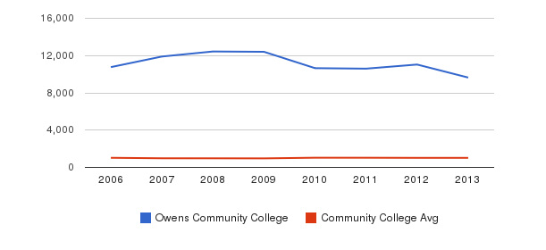 Owens Community College Part-Time Students&nbsp(2006-2013)