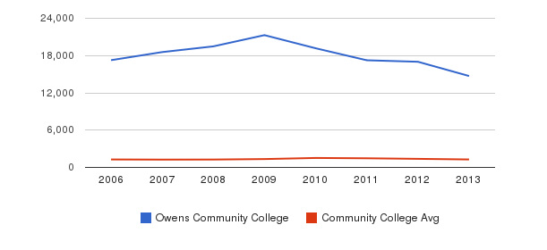 Owens Community College Total Enrollment&nbsp(2006-2013)
