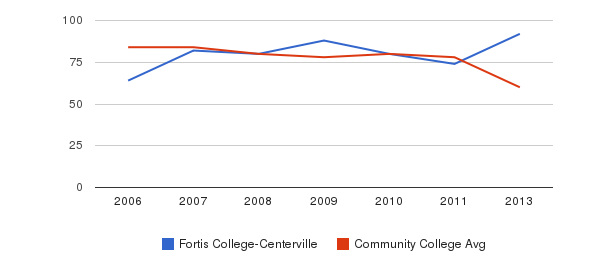 Fortis College-Centerville Total Faculty&nbsp(2006-2013)