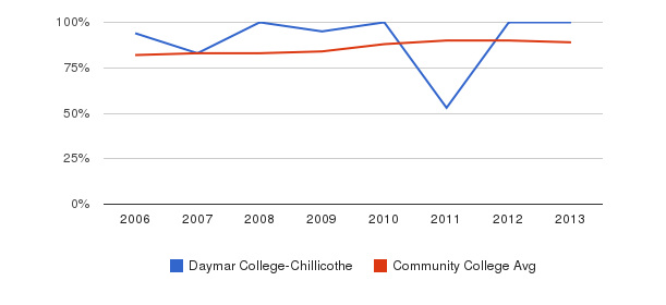 Daymar College-Chillicothe % Students Receiving Some Financial Aid&nbsp(2006-2013)
