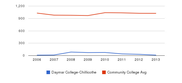 Daymar College-Chillicothe Part-Time Students&nbsp(2006-2013)