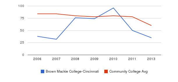 Brown Mackie College-Cincinnati Total Faculty&nbsp(2006-2013)