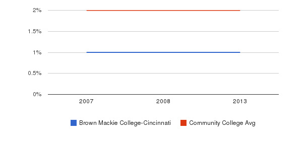 Brown Mackie College-Cincinnati Asian&nbsp(2007-2013)