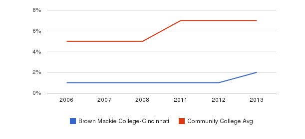 Brown Mackie College-Cincinnati Hispanic&nbsp(2006-2013)