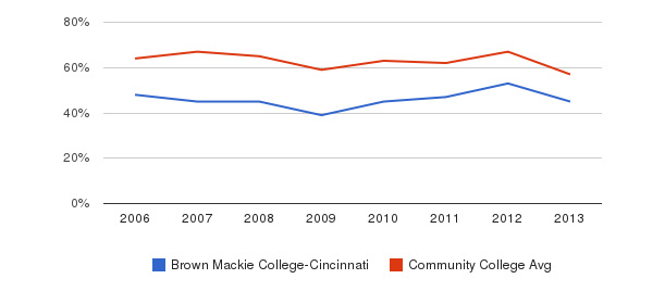 Brown Mackie College-Cincinnati White&nbsp(2006-2013)