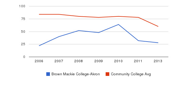 Brown Mackie College-Akron Total Faculty&nbsp(2006-2013)