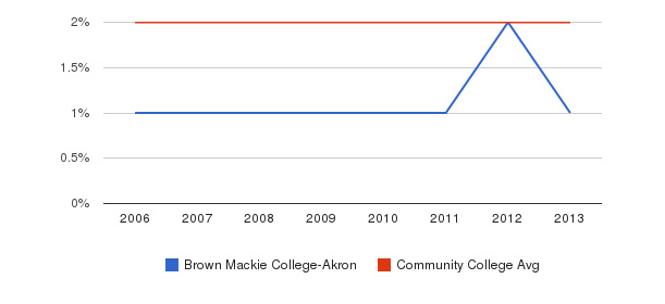 Brown Mackie College-Akron Asian&nbsp(2006-2013)
