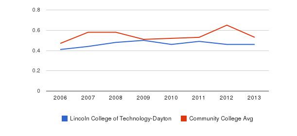 Lincoln College of Technology-Dayton Diversity Score&nbsp(2006-2013)