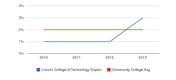 Lincoln College of Technology-Dayton More&nbsp(2010-2013)