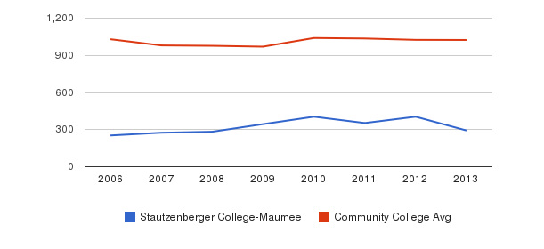 Stautzenberger College-Maumee Part-Time Students&nbsp(2006-2013)