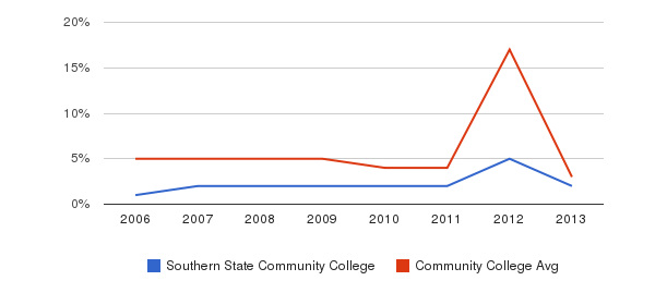 Southern State Community College Unknown&nbsp(2006-2013)