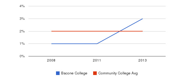 Bacone College Asian&nbsp(2008-2013)