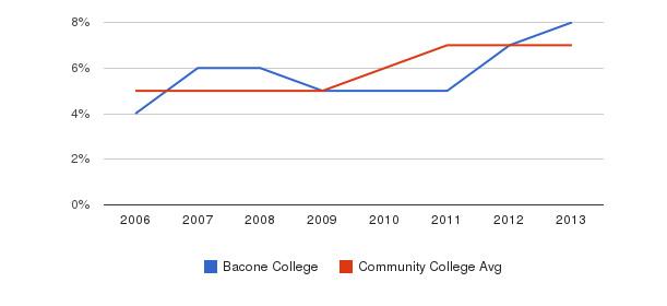 Bacone College Hispanic&nbsp(2006-2013)