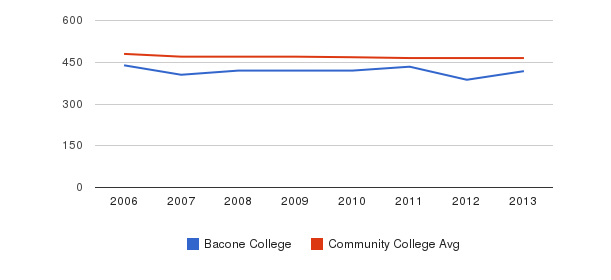 Bacone College sat reading&nbsp(2006-2013)