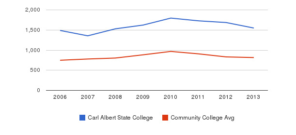 Carl Albert State College Full-Time Students&nbsp(2006-2013)