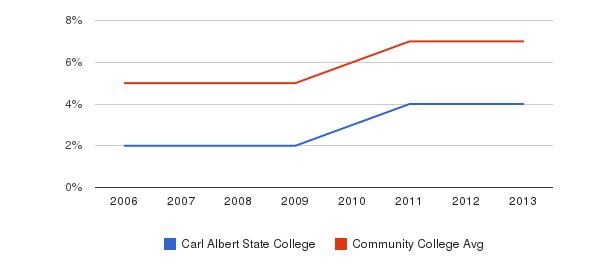 Carl Albert State College Hispanic&nbsp(2006-2013)